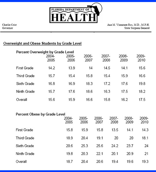 New Study About 4 In 10 Escambia Students Are Overweight Or Obese
