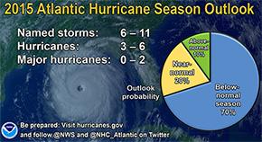NOAA Calls For 'Below Average' Hurricane Season