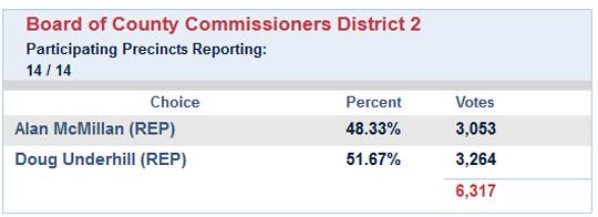 Election Results Commission School Board Ecua Pensacola Mayor